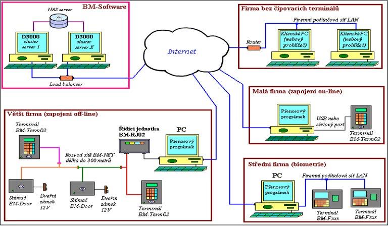Docházkový systém Docházka Cloudu - zapojení